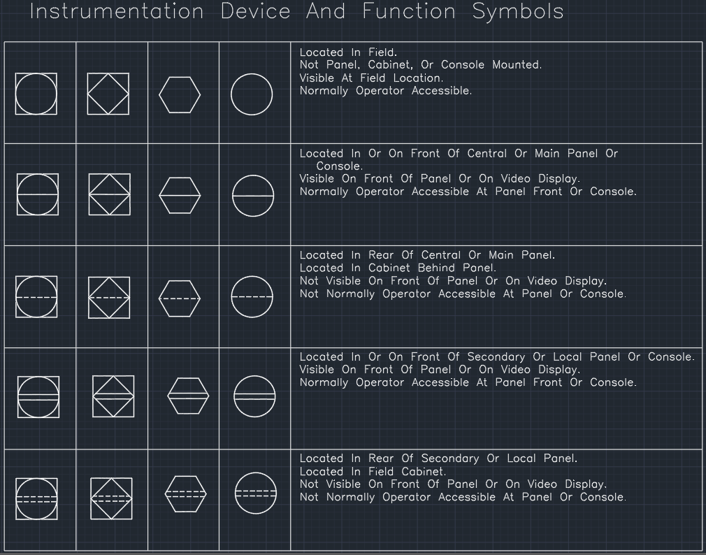 Instrumentation Device And Function Symbols Cad Block