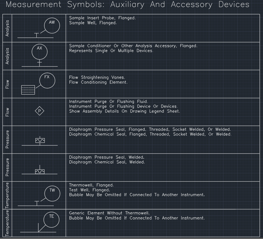 Measurement symbols - auxiliary and accessory devices