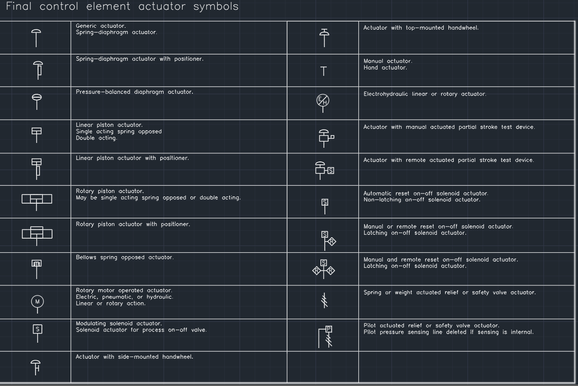 Final Control Element Actuator Symbols on Piston Operated Control Valve