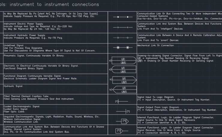 Line symbols - instrument-to-instrument connections