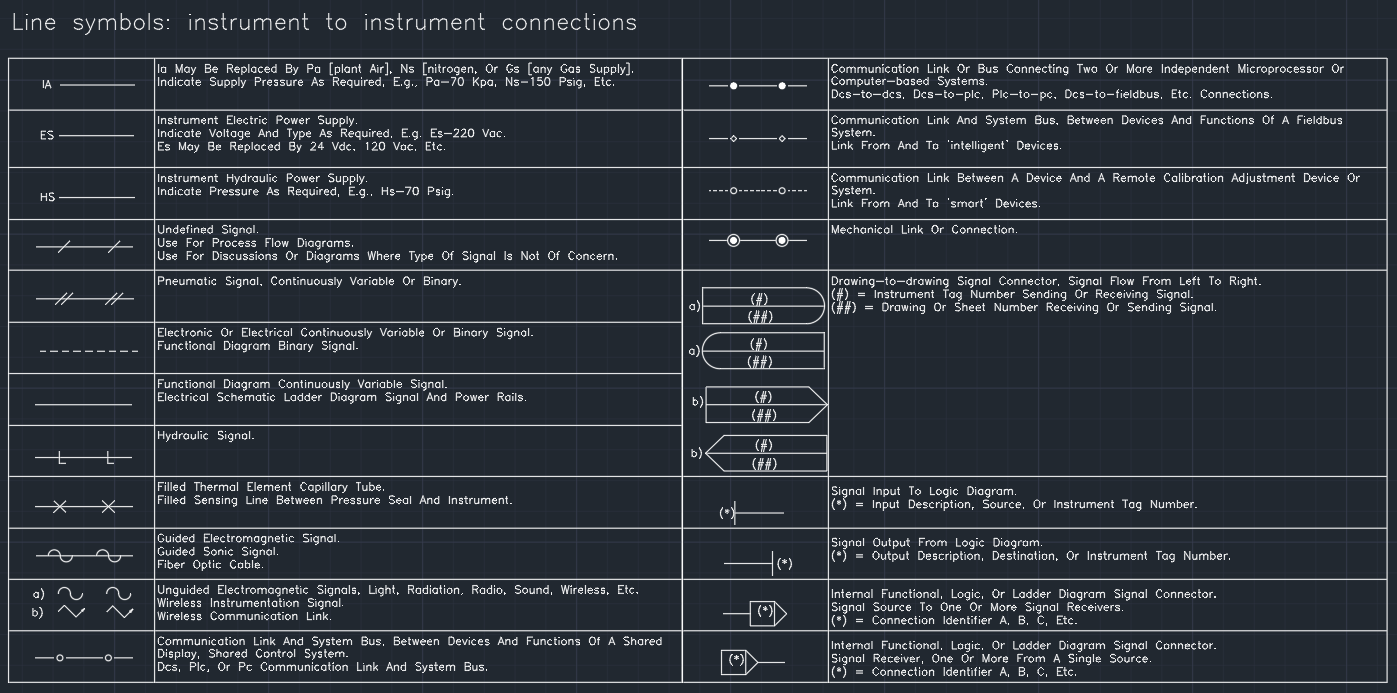 Line Symbols  U2013 Instrument
