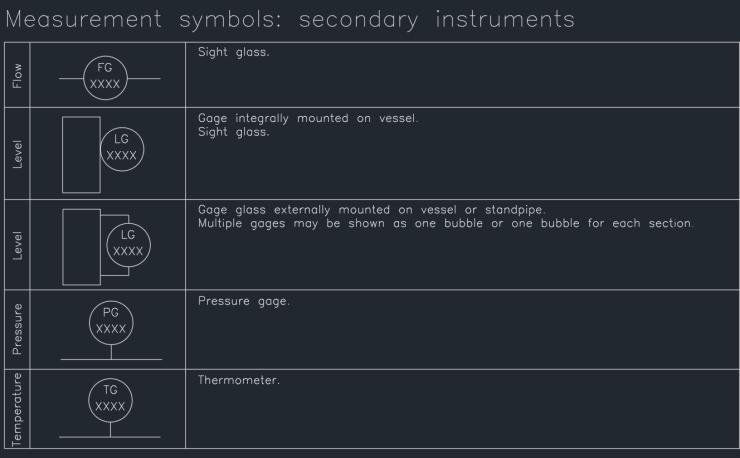 Measurement symbols - secondary instruments