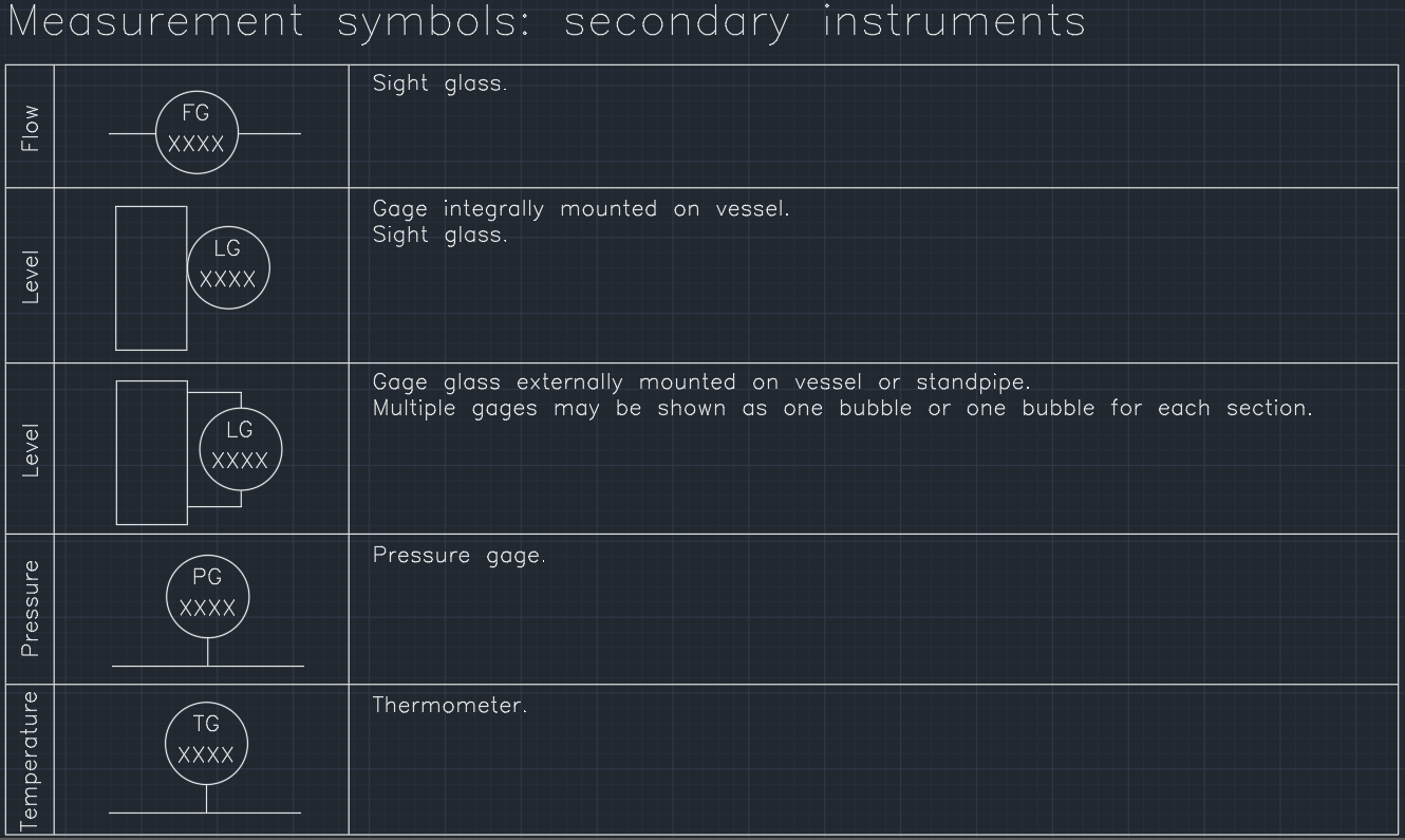 Electrical system symbols free cad blocks and cad drawing measurement symbols secondary instruments biocorpaavc