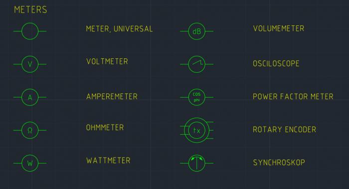 Meter Symbol